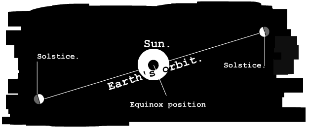 Earth's position at solstice and equinox.