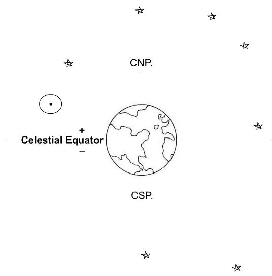 Celestial North Pole