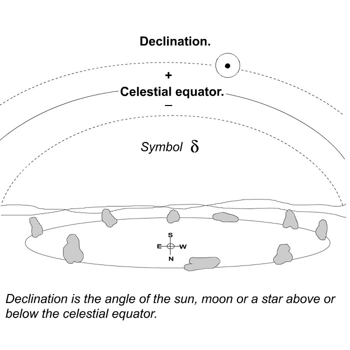 Declination is the angle of sun, moon or star from the equator.