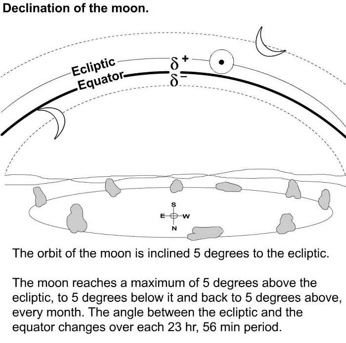 The declination of the moon.