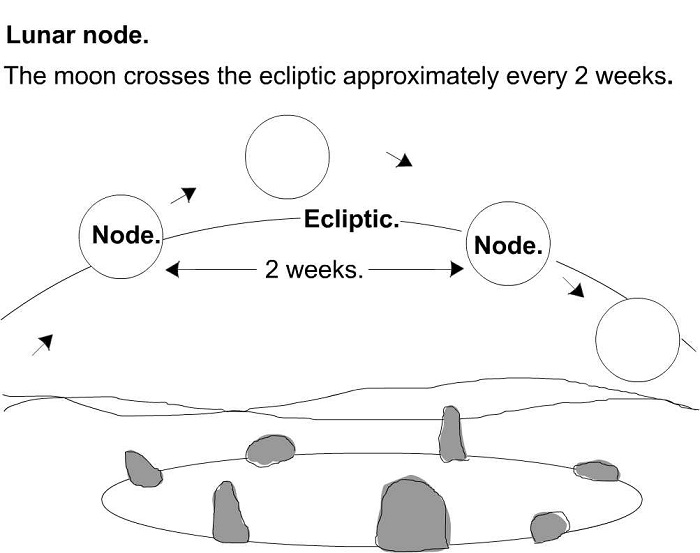 Lunar nodes.